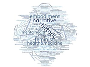 Wordcloud of participants keywords from the 2020 RHM Symposium